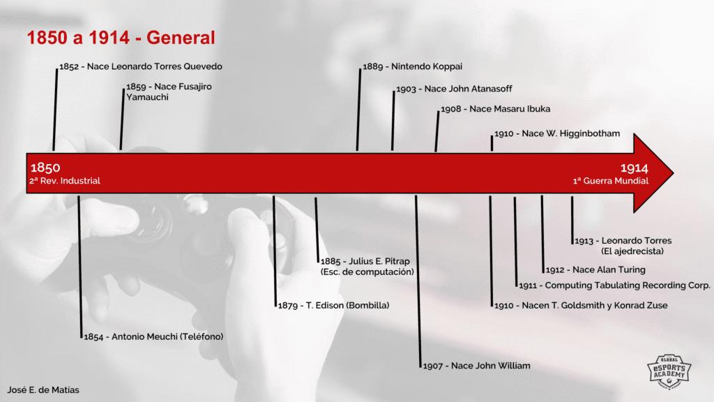 Figura 1 - (Clic para ampliar) Línea de tiempo general del período 1850-1914.