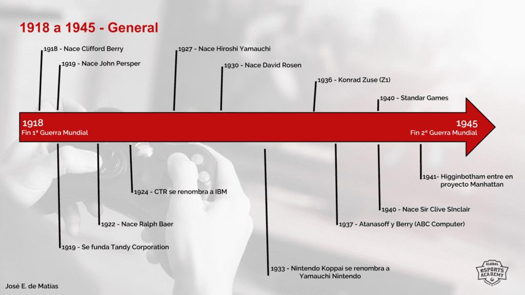 Figura 1 - (Clic para ampliar) Línea de tiempo general del período 1918-1945.