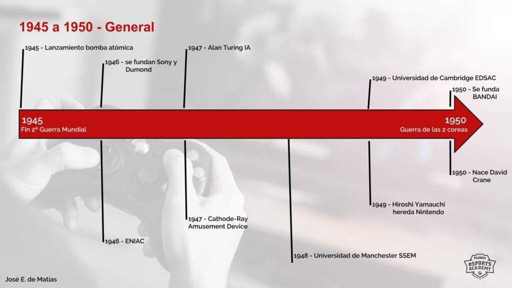 Linea de tiempo 1945-1950